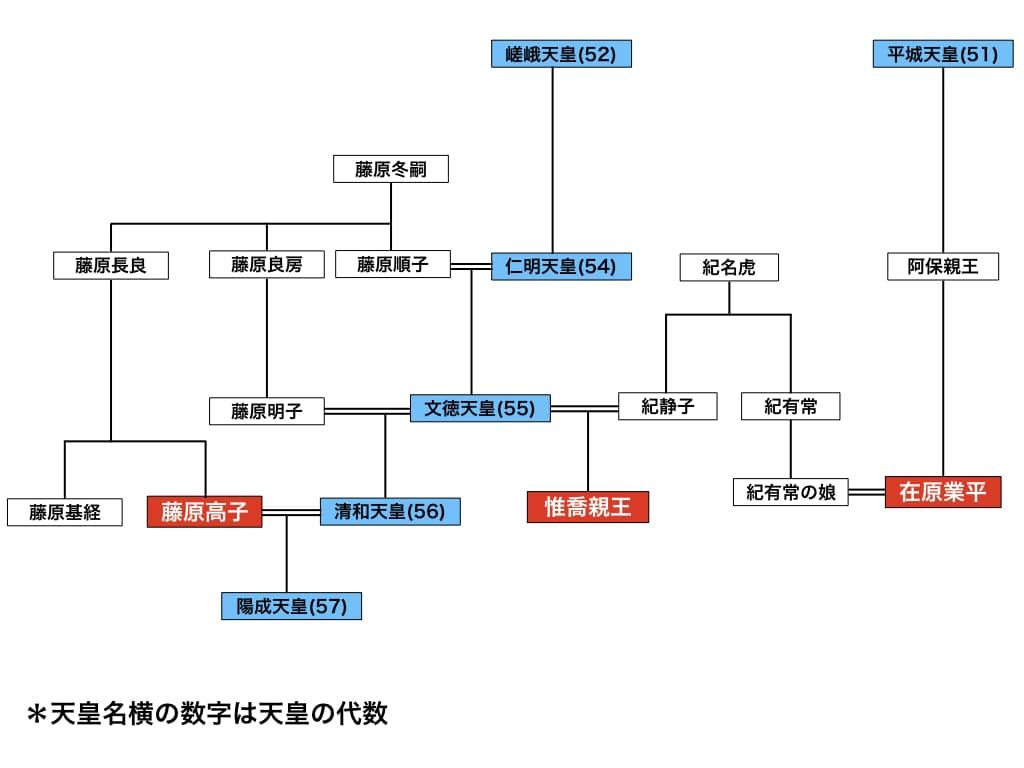 在原業平の家系図