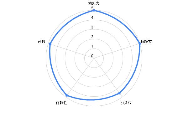 総合評価4.8/5.0