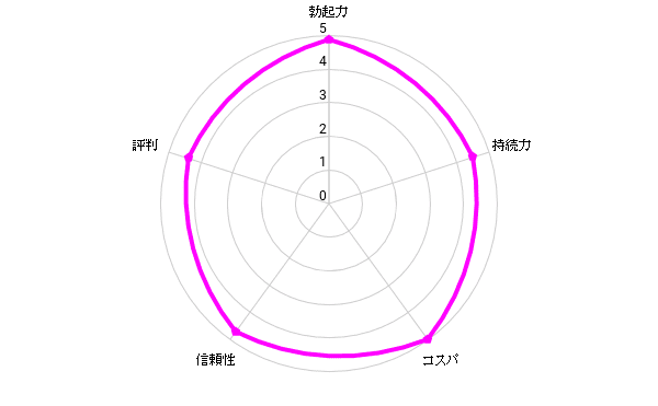 総合評価4.7/5.0