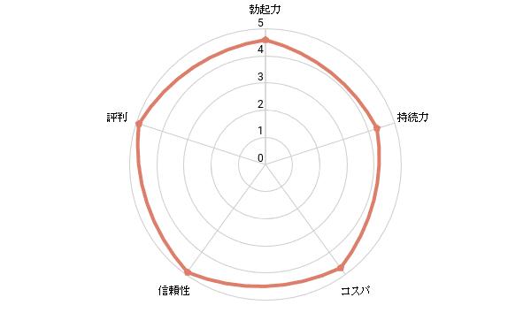 総合評価4.6/5.0